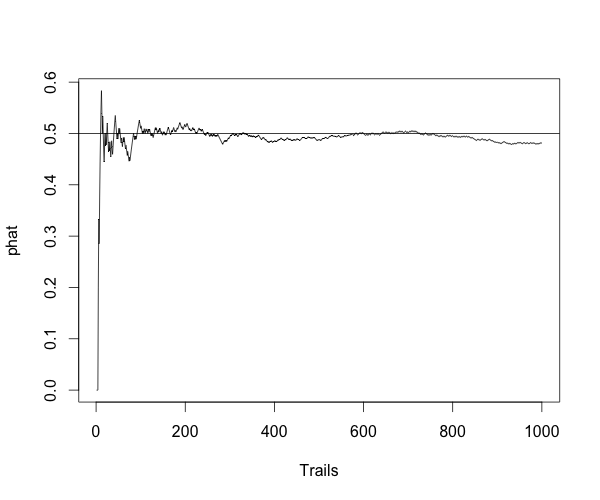convergence plot