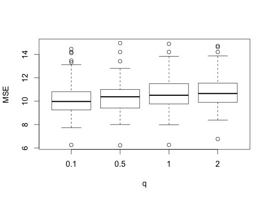 bridge MSE plots
